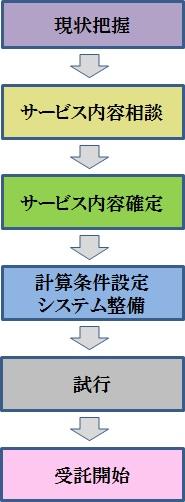 term005